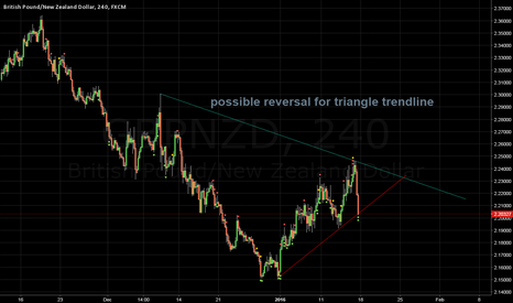 GBPNZD: buying idea if price reject trend line