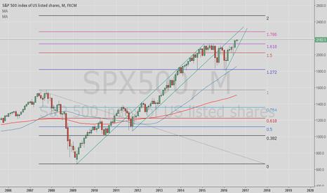 SPX500: Update