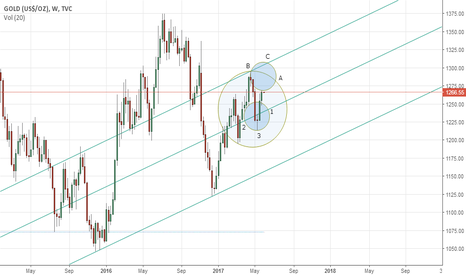 GOLD: Gold's weekly outlook: May 29 – June 02