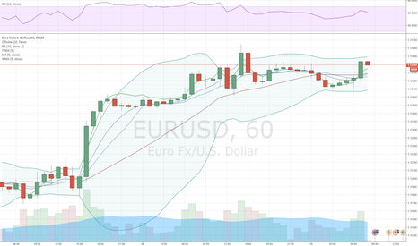 EURUSD: EUR/USD at risk of sinking from weekly R2
