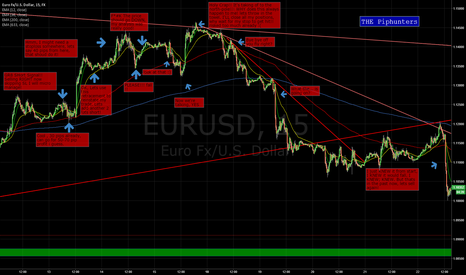 EURUSD: Rookie logic