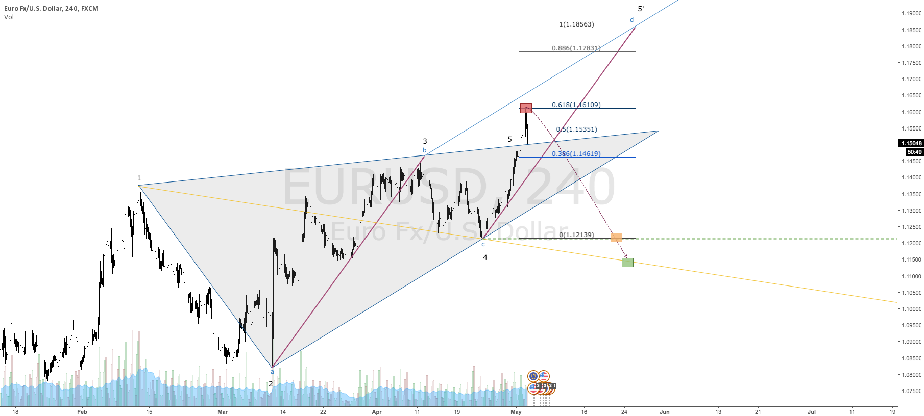 $EURUSD | Bearish Wolfe Wave | Eyeing 1.12139