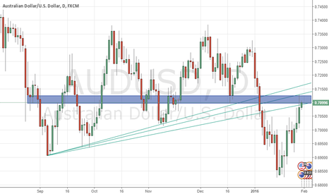 AUDUSD: GETTING READY FOR AUDUSD TO DROP