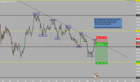 EURJPY: Short On EUR/JPY SELL SELL SELL