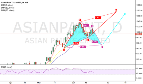 ASIANPAINT: Asian Paint Bullish Bat in the making!