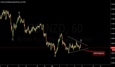GBPNZD: FXJOE  GBPNZD SELL SET UP