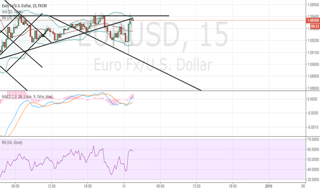 EURUSD: Short EURUSE