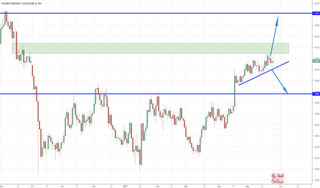 GBPUSD: GBP/USD - Bulls with troubles soon