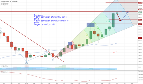 BTCUSD: correction of Bitcoin from resistance level