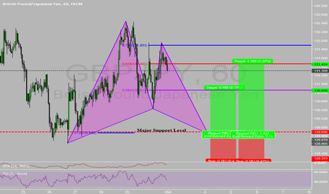 GBPJPY: Bullish Gartley at Major Support Level!