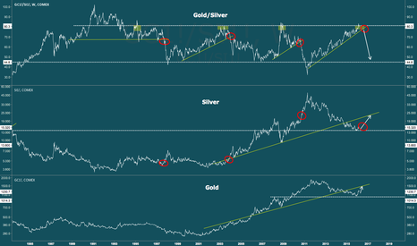 GC1!/SI1!: Gold Siver Ratio - Watch the trend