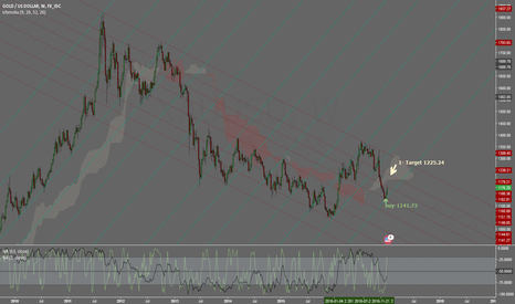 XAUUSD: GOLD/US DOLLAR-