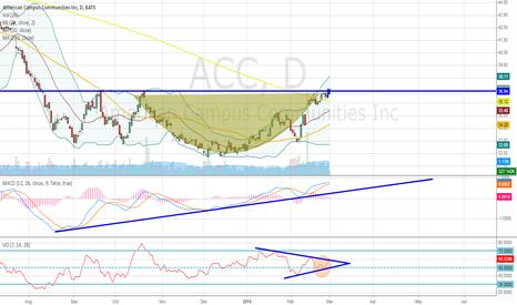 ACC: ACC - Parabolic Reversal Pattern