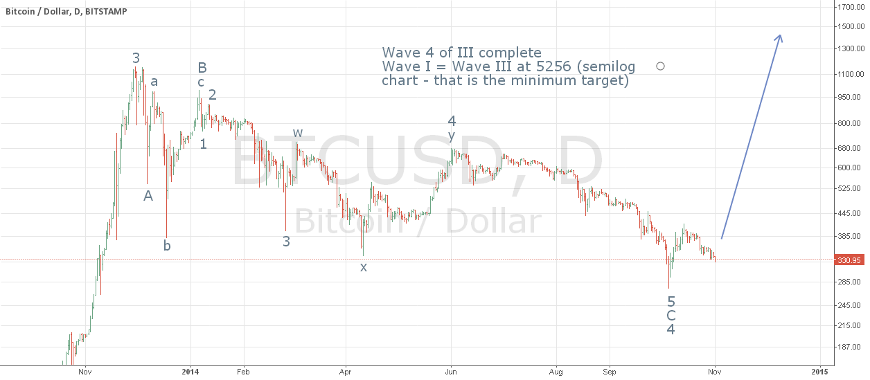 10 month correction over