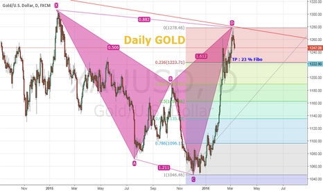 XAUUSD: Daily Gold View with Weekly Bearish Harmonic Pattern
