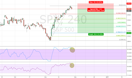 SPX: SP 500 Short