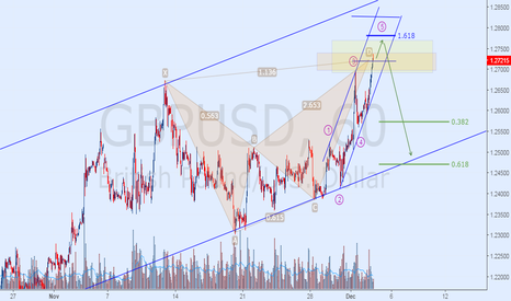GBPUSD: Emerging Bearish Anti Shark