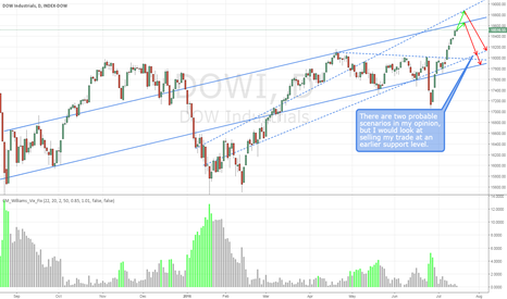 DOWI: DOWI/DJX Outlook - Two Probable Scenarios