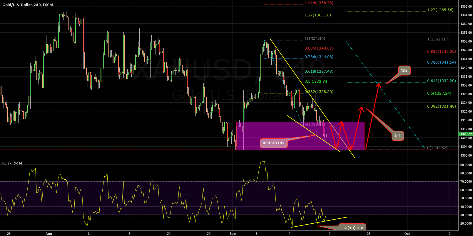 XAUUSD:Wedge is coming and waiting for a shortterm bounce
