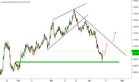 AUDCAD: AUDCAD TOUCHES PREVIOUS NECKLINE NICELY