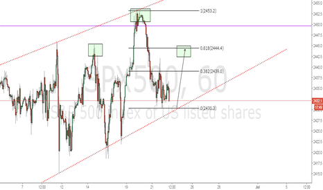 SPX500: SPX500 Long when the price touches trend line with target 2444
