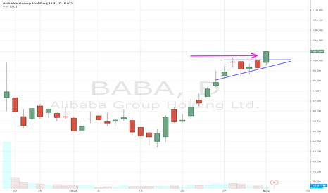 BABA: breaking this high level wedge to the upside ahead of earnings