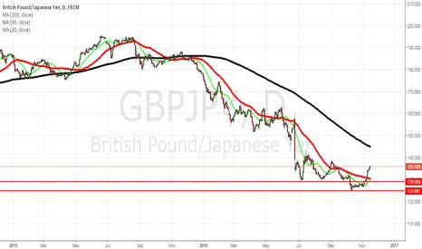 GBPJPY: Libra Yen sigue fuerte, todo depende el dólar!