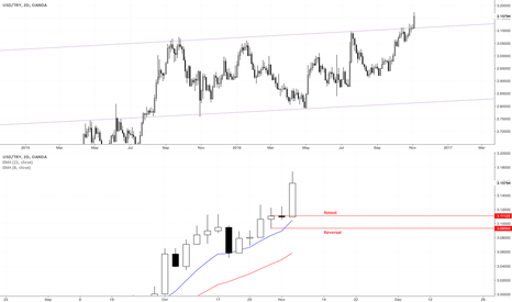 USDTRY: Reversal or Continuation?