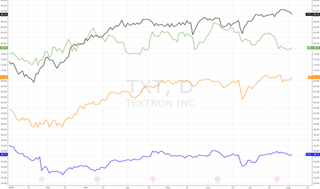TXT: TEXTRON SHARES VS JACOBSEN'S COMPETITORS SHARES - YEAR-TO-DATE