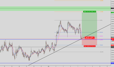 AUDUSD: AUD/USD: long