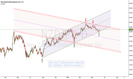 NZDJPY: Standard Price Channel Interplay | $NZD $JPY #RBNZ #BOJ #Forex