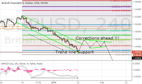 GBPUSD: GBPUSD-Trendline Support and Bullish Divergence