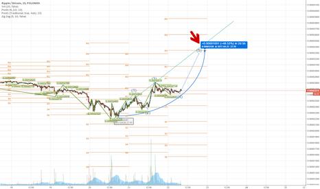 XRPBTC: Ripple with Elliot Wave