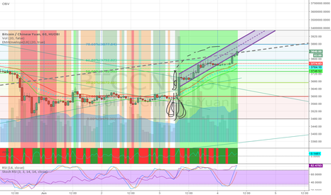 BTCCNY: 3880 short, so we can retrace back a good 15-20%
