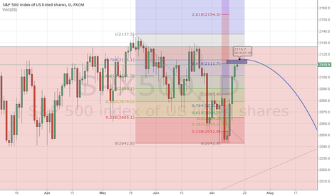 SPX500: Updated Confluence