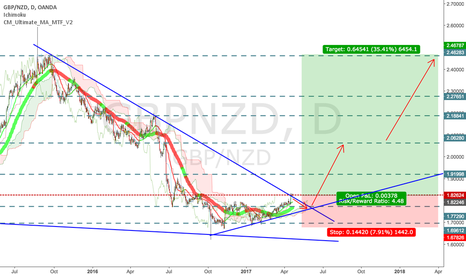 GBPNZD: GBP/NZD - Long