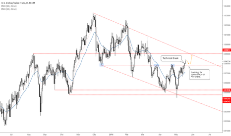USDCHF: Targeting recently broken resistance to go long.