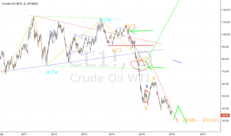 CL1!: THE END IS NEAR. WTI should build a bottom. Oil Rally in 2016?