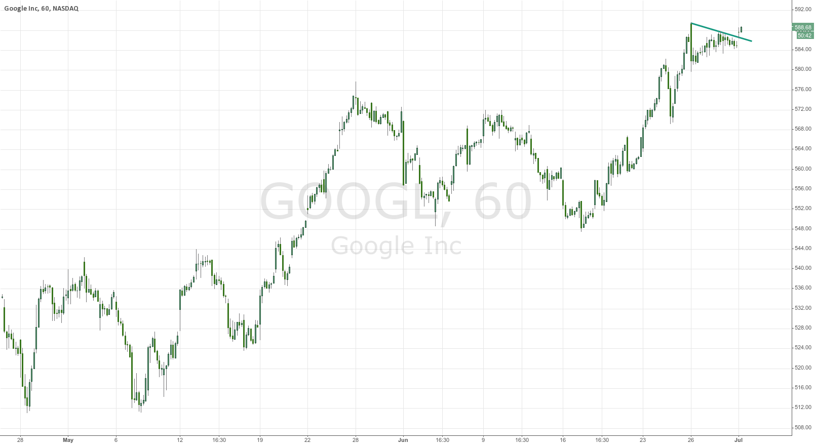 buy google 1h chart