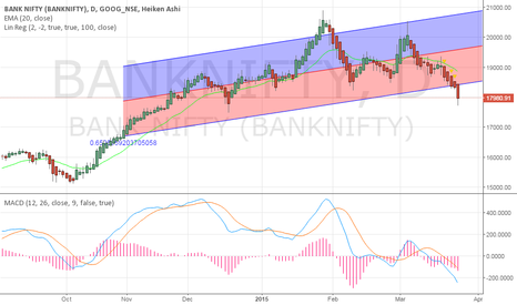 BANKNIFTY: Downside continues On Weekly