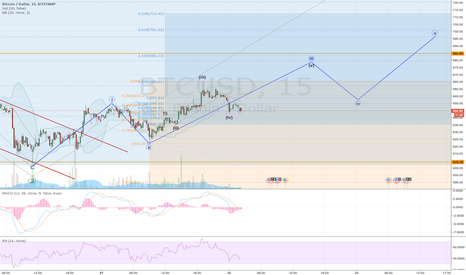 BTCUSD: Bitcoin smaller picture...hunting for pattern confirmation...