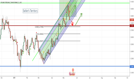 GBPCHF: GBPCHF Opportunities