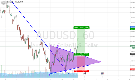AUDUSD: BREAK UP TRIANGLE PATTERN