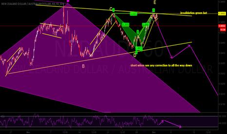 NZDAUD: bearish triangle & double bat