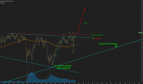 SPX500: sp500. Are we in a 3rd wave??