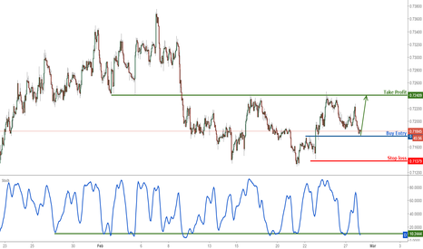 NZDUSD: NZDUSD approaching support, prepare to buy