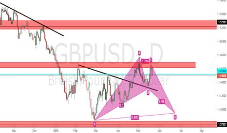 GBPUSD: GBPUSD Potential Bat Pattern