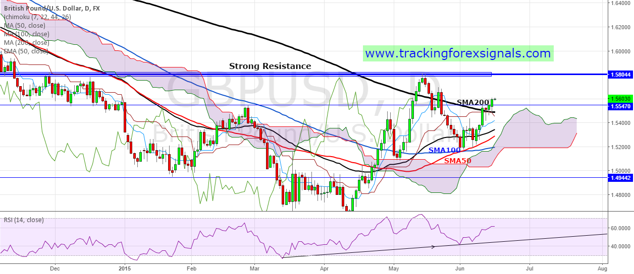 UK CPI today:Once break SMA200:The liftoff for British Pound ?.