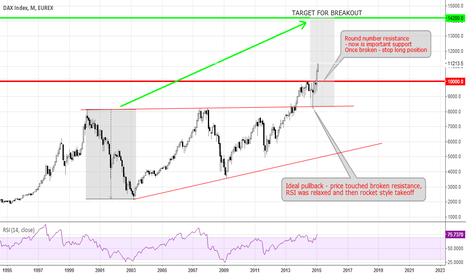 DY1!: DAX targets 14200 long term