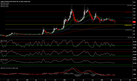 KNDI: .382 Weekly Fib, if we get a solid bounce here is a bullish sign